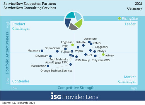 """Matrix zur Auswertung """"Consulting Services"""" mit agineo-Positionierung ©ISG Research 2021"""