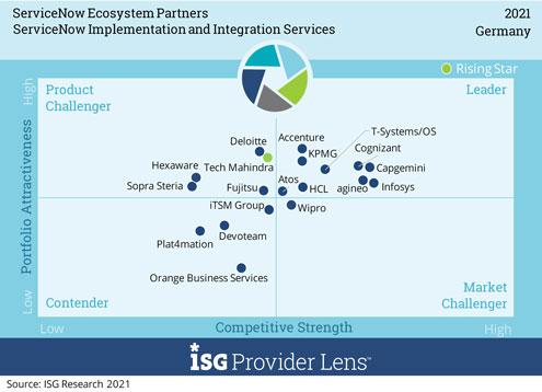 """Matrix zur Auswertung """"ServiceNow Implementation"""" mit agineo-Positionierung ©ISG Research 2021"""