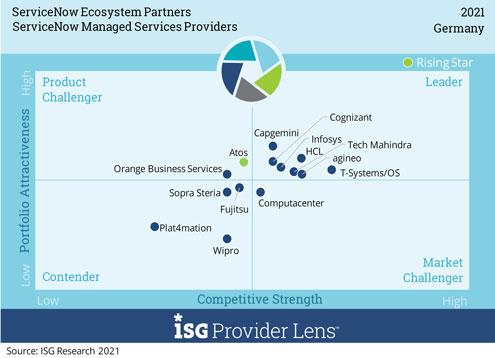 """Matrix zur Auswertung """"Managed Services Provider"""" mit agineo-Positionierung ©ISG Research 2021"""