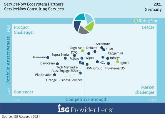 """Auszug aus der ISG Provider Lens 2021: Matrix zu agineo Platzierung im Feld """"Consulting Services"""""""