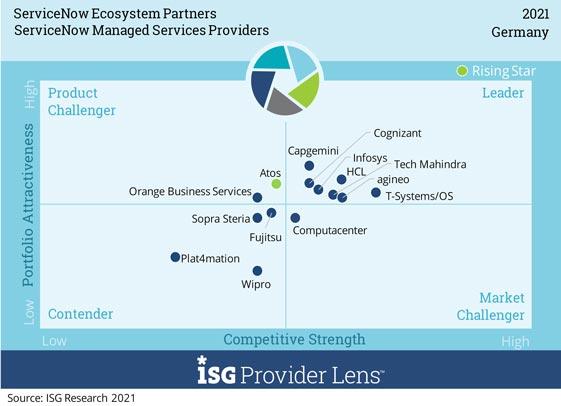 """Auszug aus der ISG Provider Lens 2021: Matrix zu agineo Platzierung im Bereich """"ServiceNow Managed Services Providers"""""""